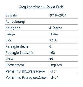 GREG MORTIMER Schiffsdaten