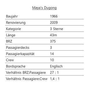 MAYA'S DUGONG Schiffsdaten