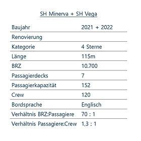 SH MINERVA + SH VEGA Schiffsdaten