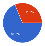 Cover art survey results, contest winners
