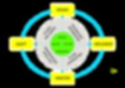 ictz_Smart Planning Framework.png