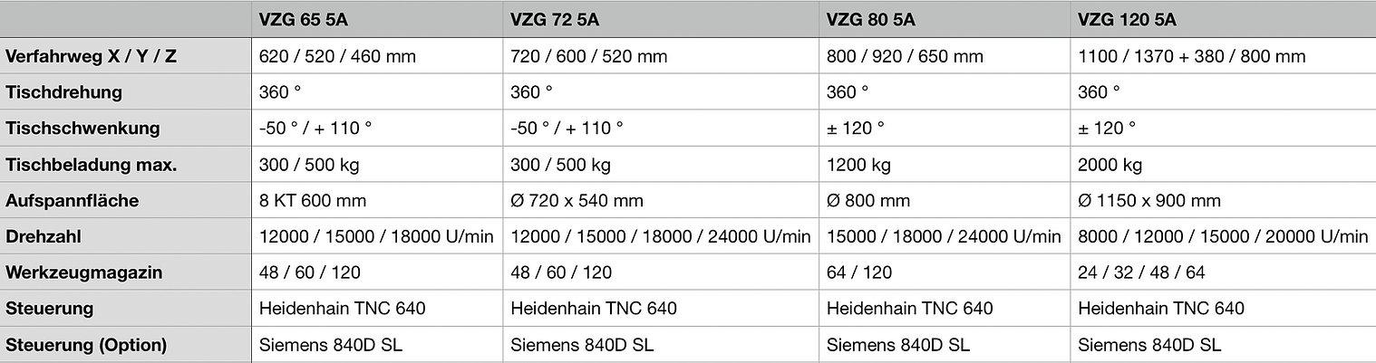 VZG_Serie_Datenblatt.JPG