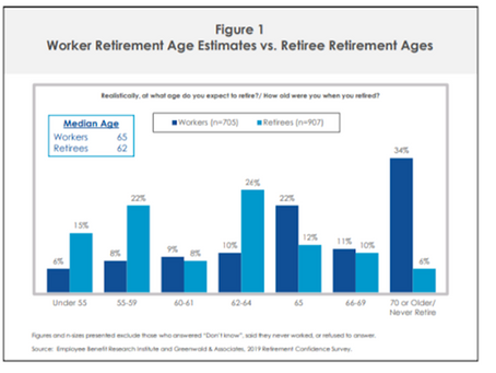 Retirement Age is on Average 3 Years Earlier than Expected