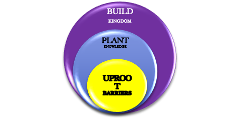 UPROOT BARRIERS