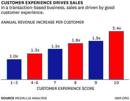Customer Experience Chart.png