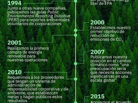 IBM destaca reducción en emisiones de CO2 en su trigésimo Informe Ambiental anual