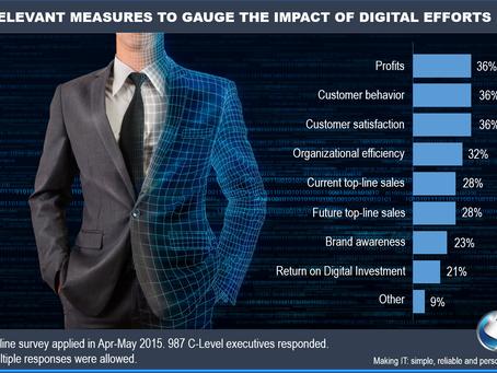 Relevant measurements to gauge the impact of digital efforts