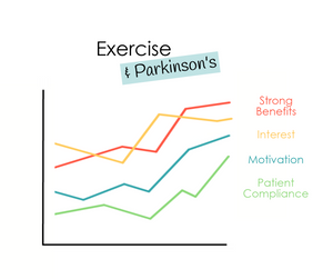 Exercise & Parkinson's
