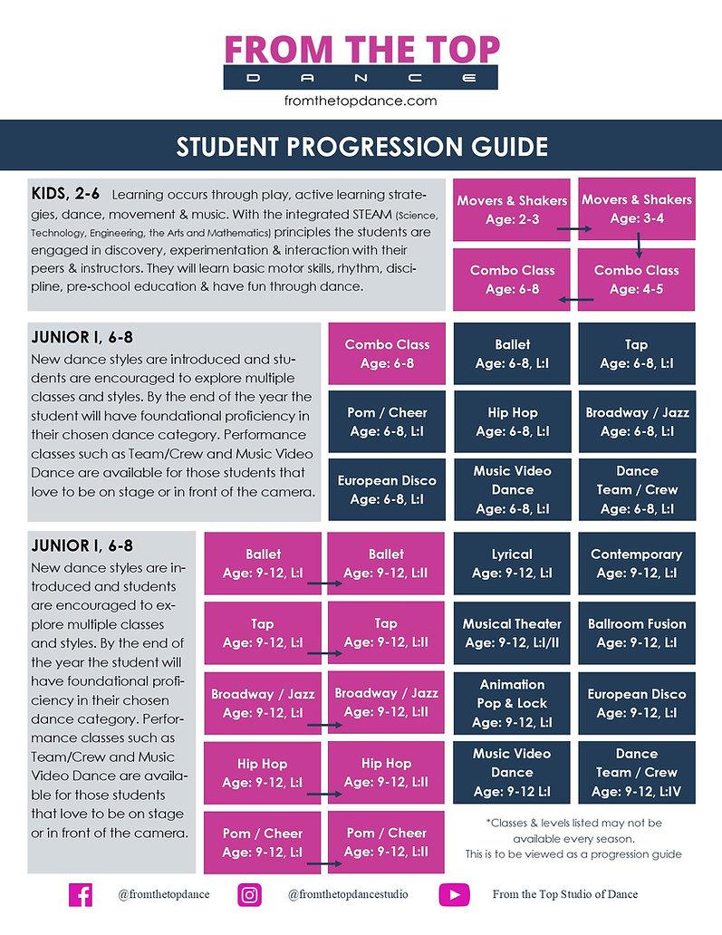 Student Progression Chart Kids-Junior.jp