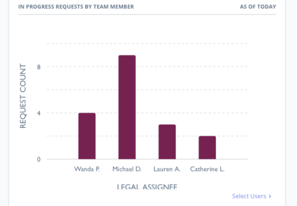 Metrics and Reporting with LegalDesk