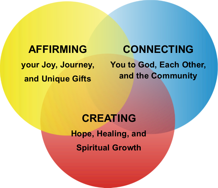 AffirmingConnectingCreating