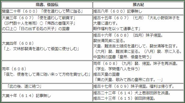 隋書・倭国伝、推古記の比較