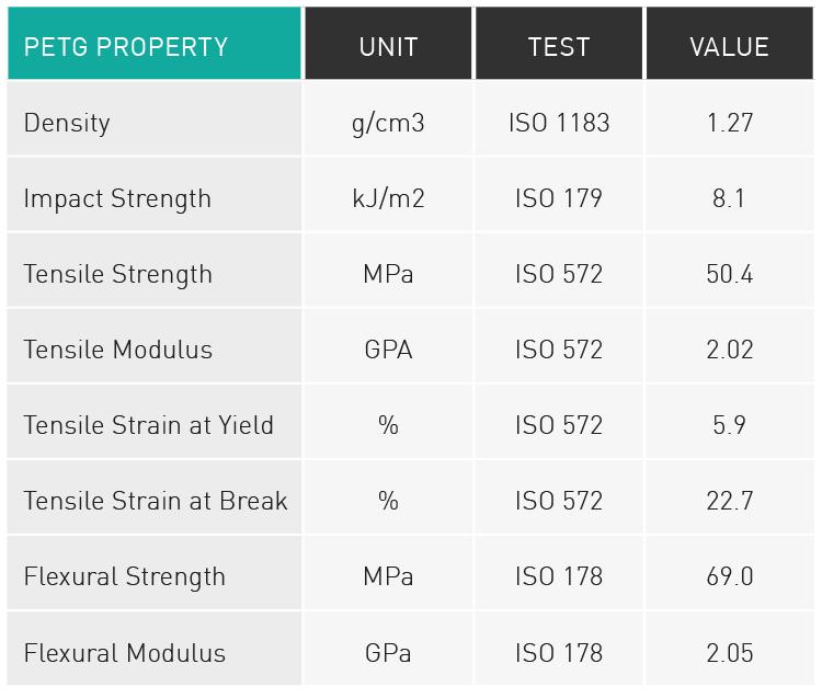 Table of PETG properties