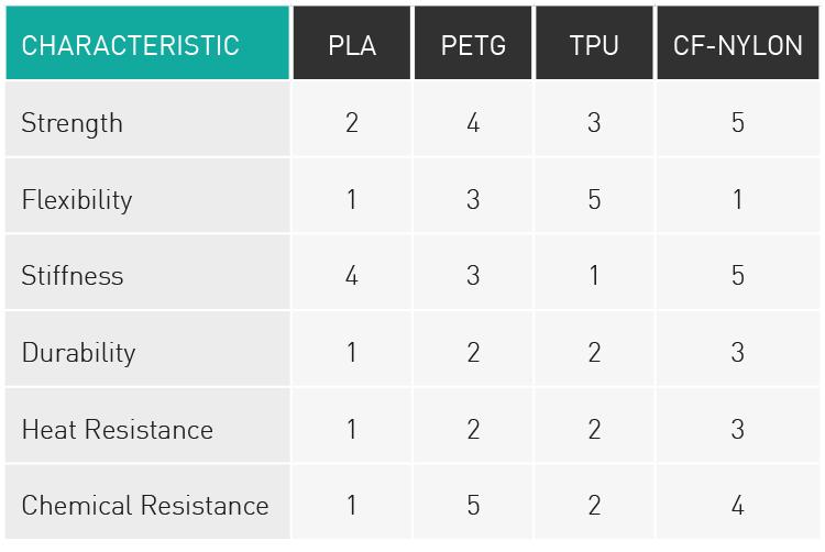 Table of statistics describing the properties of PLA, PETG, TPU and CF-NYLON