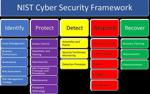 NIST Cybe Security Framework