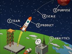 The Startup Design Canvas