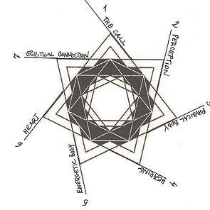 7 Portals diagram copy.jpg