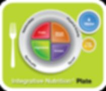 Balanced Nutrition Plate