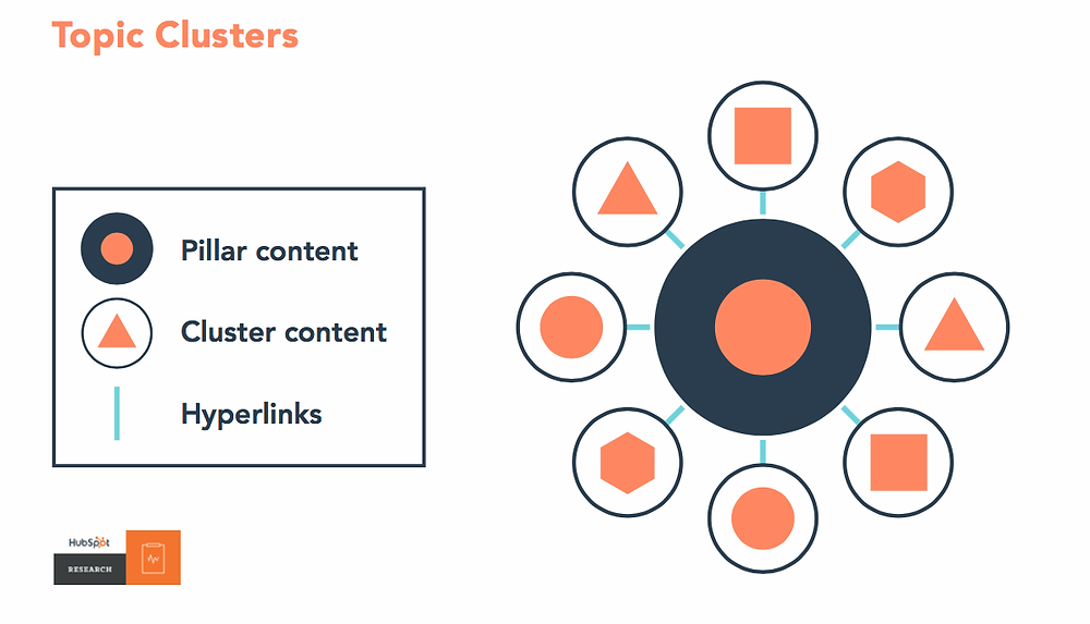 diagram showing content clusters