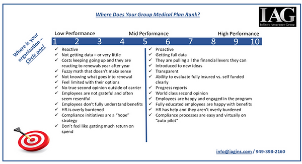 Where Does Your Group Medical Plan Rank