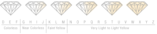 Diamond Color Chart.png