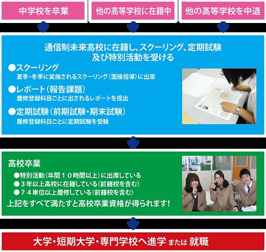 卒業までの流れ.png
