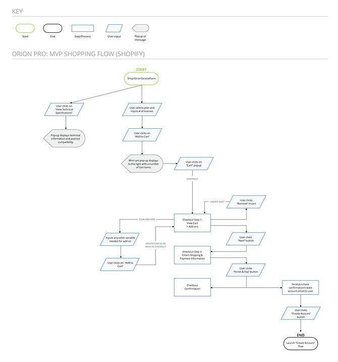 Orion Pro_ Shopping Flow.jpg
