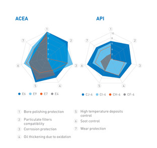 ACEA (European Automobile Manufacturers Association) explained