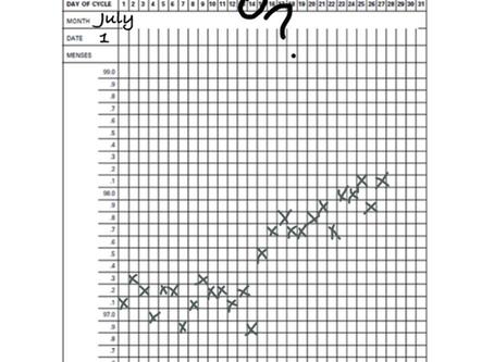 BBT - Not the best predictor of ovulation