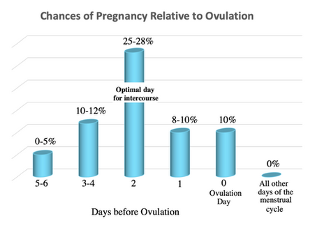 Best timing of intercourse for pregnancy