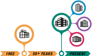 ECS financial services timeline 50 years