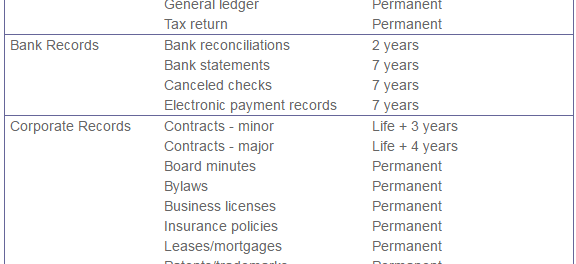 Records Retention - What Should You Keep and For How Long?