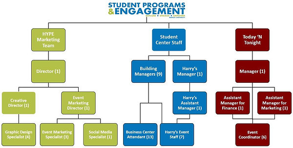 Student Employment Org Chart 2020-2021 (