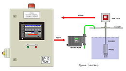 ACS Chemical Control System