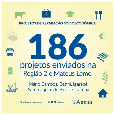 Confira os 186 projetos enviados e construídos pelas comunidades atingidas da Região 02 com a Aedas