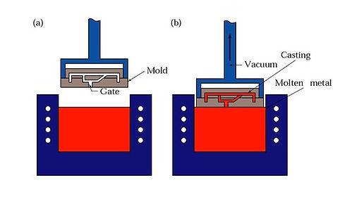 Vacuum Casting.jpg