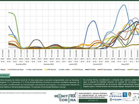 Estudo que monitora concentração da Covid-19 no esgoto do Rio, aponta queda no início de Abril