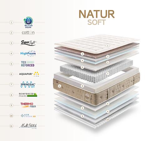 Matratzenaufbau Natur Soft.png