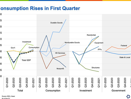 Where Might Growth Find Its Next Leg Up? Watch Real Estate.