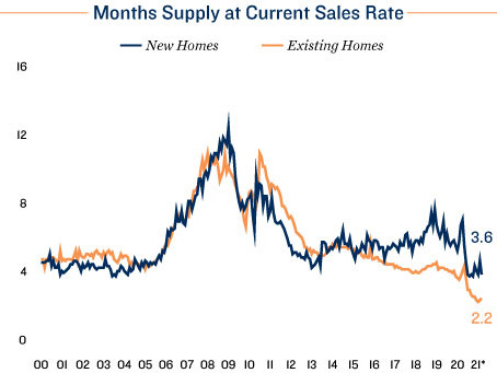 Surging Home Sales and Prices Bolster Commercial Real Estate Outlook