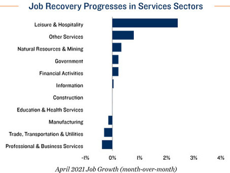 Reopening Does Not Lead to Seamless Hiring as Some Sectors Face Transition