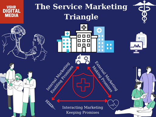 Is the Marketing Medical service for hospitals advertising?