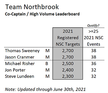TeamNorthbrookCoCaptain-063021.png