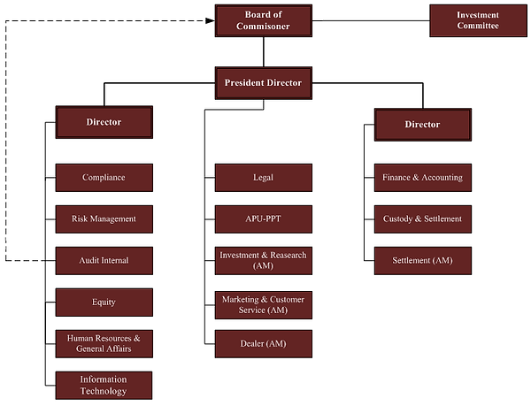 Organization Structure PAS - Website.png