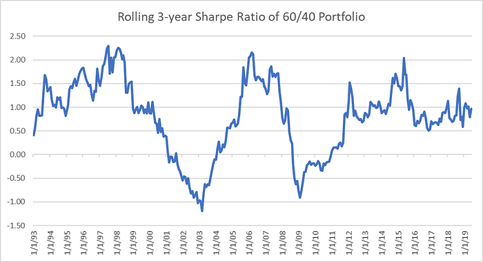 Sharpe ratio.png