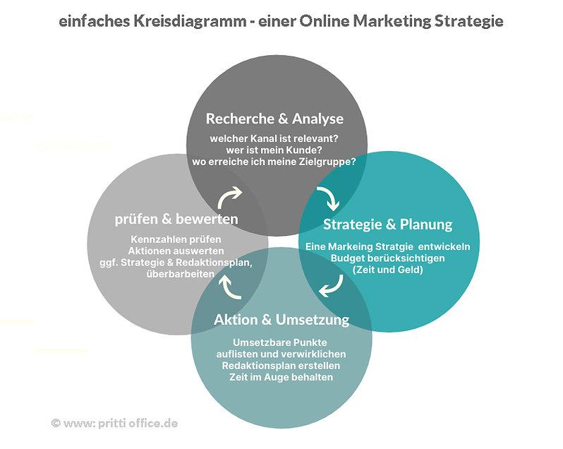 Kreisdiagramm-Marketing-Strategie.jpg