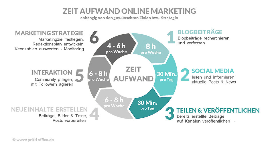 So-viel-Zeit-kostet-Online-Marketing.jpg