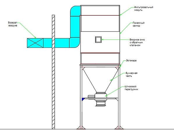 расчет аспирации, воздуховоды для аспирации, шланг для аспирации, гибкий воздуховод для аспирации, расчет аспирационных систем, аспирация для деревообработки, вентилятор для опилки, система аспирации для деревообработки
