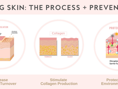Aging Skin, The Process + Prevention