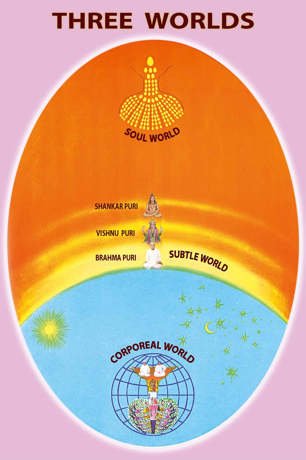 3 worlds, 3 lok - Brahma Kumaris